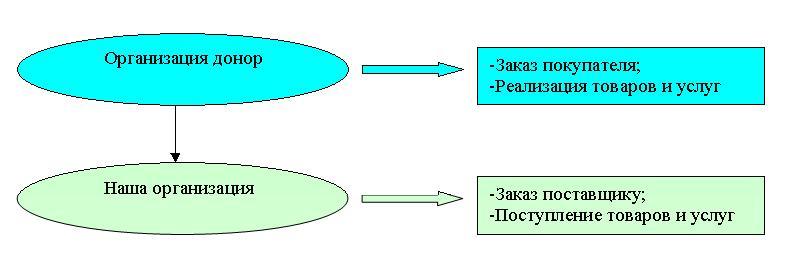 Схема работы обработки по устранению отрицательных остатков