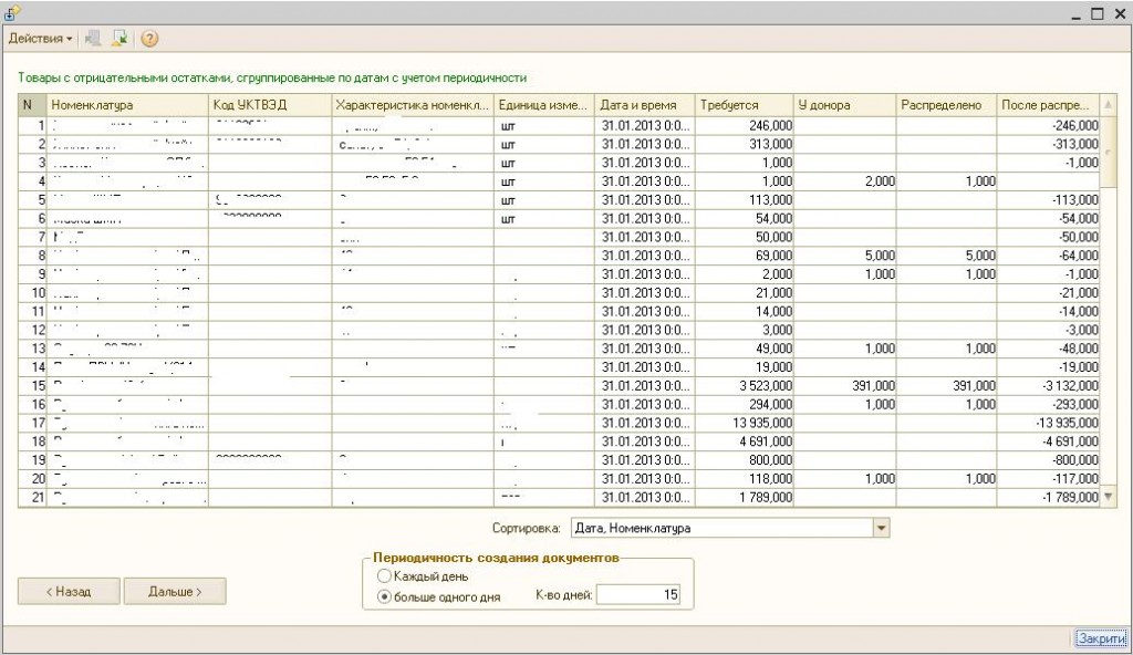 Сводная таблица отрицательных остатков с остатками у организации-донора