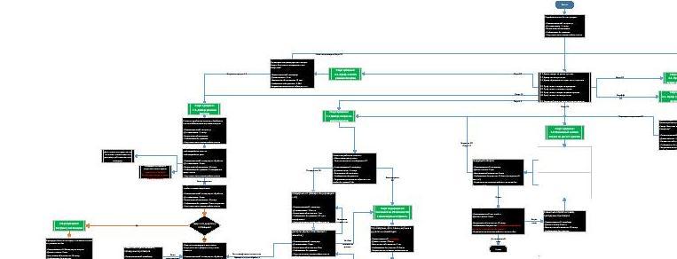 Рис.1. Пример фрагмента схемы бизнес-процесса, автоматизированного с помощью «1С 8»