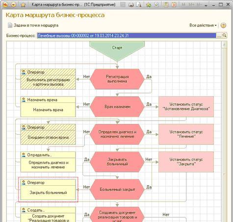 Рис.3. Внешний вид бизнес процесса документа «Карточка вызова врача».