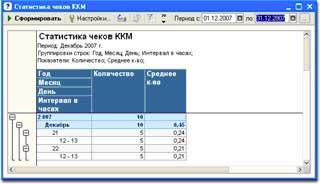 Статистика чеков ККМ