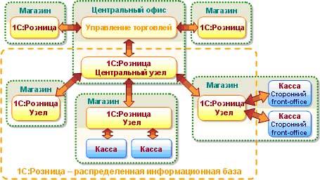 1С:Розница 8 для Украины, схема